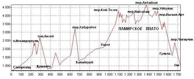 График высоты велопохода